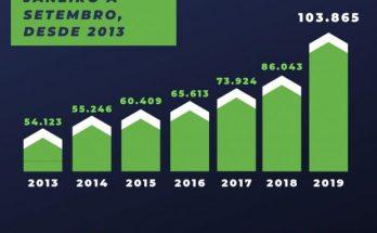 Santa Catarina bate recorde com mais de 100 mil empresas abertas apenas em 2019